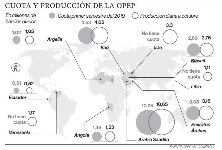 La cotización del petróleo cae, pese al recorte de la OPEP