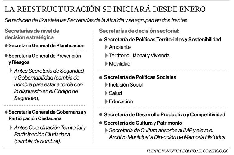 Fusionar seis secretarías propone el Alcalde de Quito para reducir burocracia