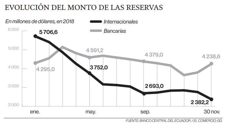 Reservas internacionales, en el nivel más bajo del 2018