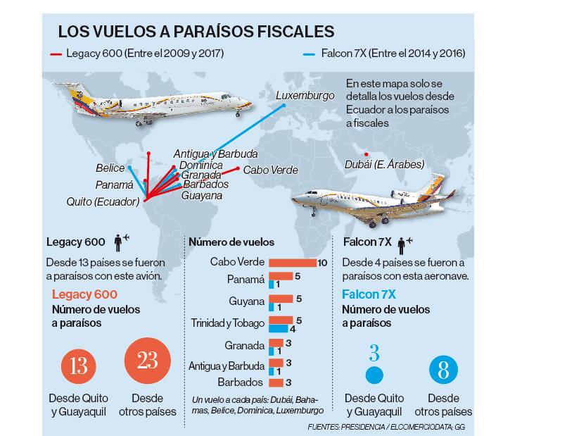 Los dos aviones de la Presidencia volaron a 13 paraísos fiscales