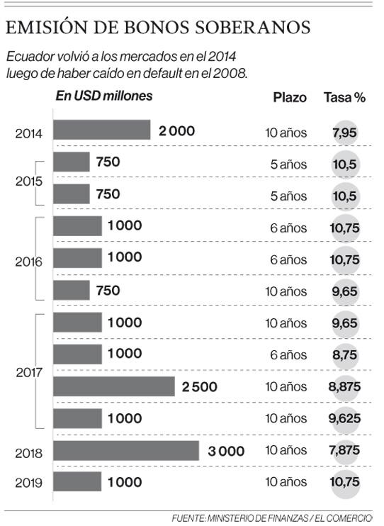 Nueva deuda de Ecuador es a 10,75% de interés, el más alto en 2 años