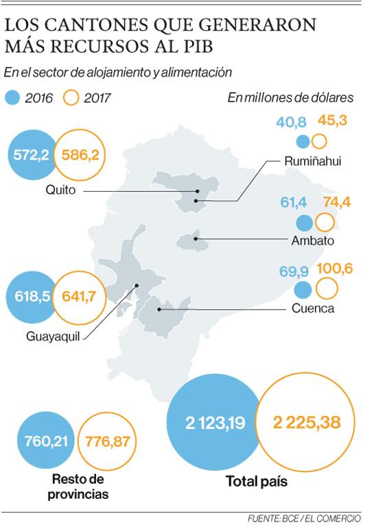 10 cantones generan el 75% de divisas por hospedaje y comida