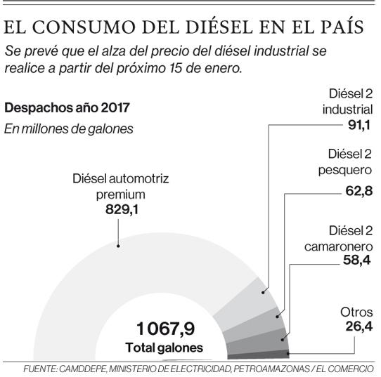 Fuente: Camddepe, Ministerio de Electricidad, Petroamazonas