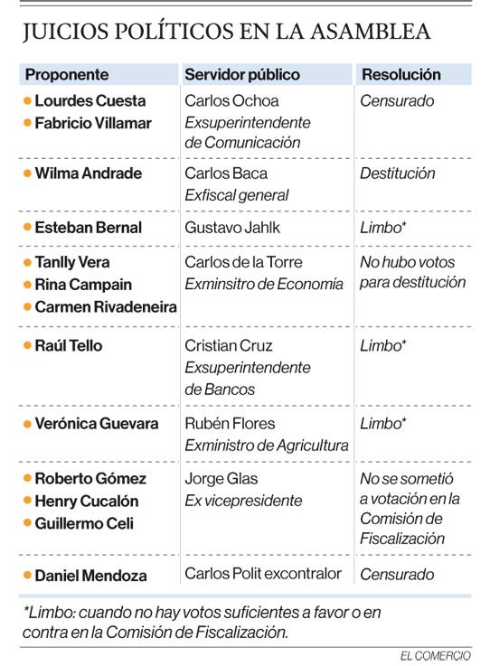 Crédito: EL COMERCIO