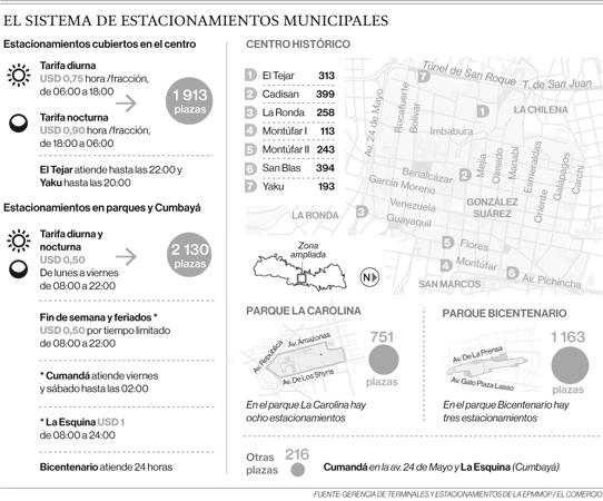 Fuente:Gerencia de terminales y estacionamientos de la Epmmop