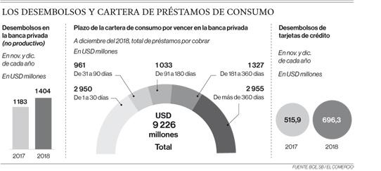 Crédito de consumo creció el fin de año; el cobro está por llegar