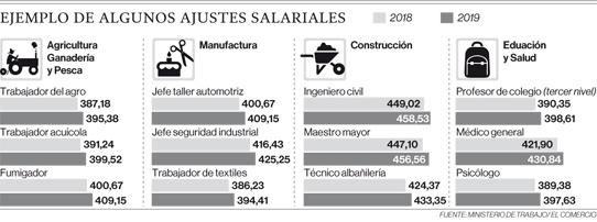 Fuente: Ministerio de Trabajo