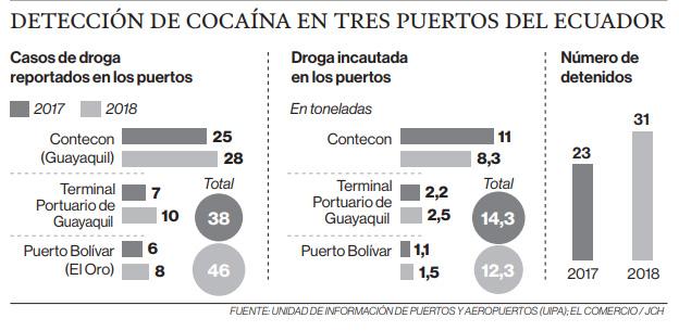 Detección de cocaína en tres puertos del Ecuador