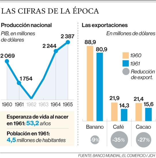 Banco Mundial/ EL COMERCIO