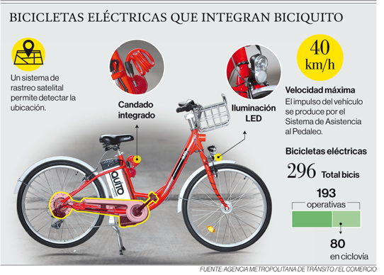 Fuente: Agencia Metropolitana de Tránsito