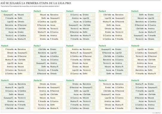 254 partidos se jugarán en el nuevo sistema de campeonato de la LigaPro