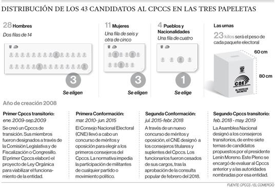 Distribución de los 43 candidatos al Cpccs en las tres papeletas