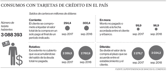 Fuente: Superintendencia de Bancos