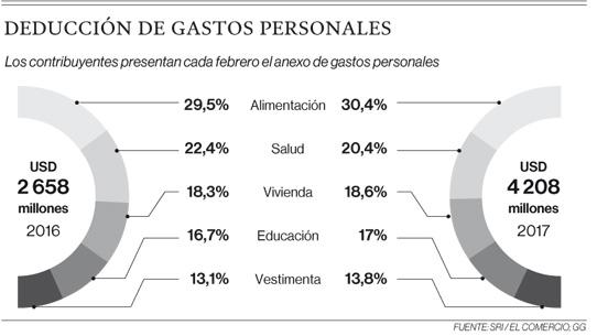 Deducción de gastos personales