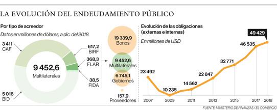 La evolución del endeudamiento público