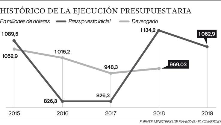Histórico de la ejecución presupuestaria