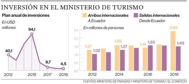 Las inversiones en turismo serán las más bajas en ocho años