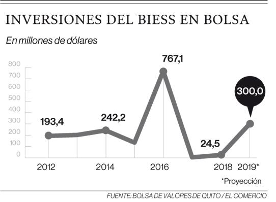 Fuente: Bolsa de Valores de Quito