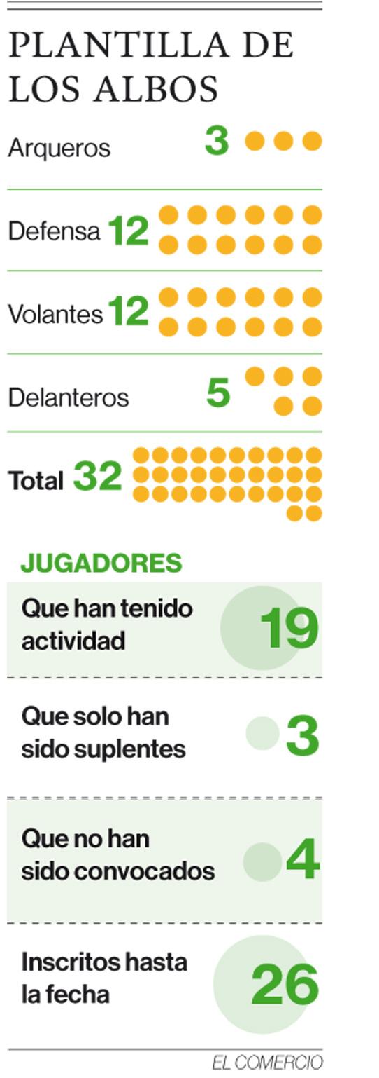 El exceso de jugadores en Liga de Quito alerta al DT y a la dirigencia