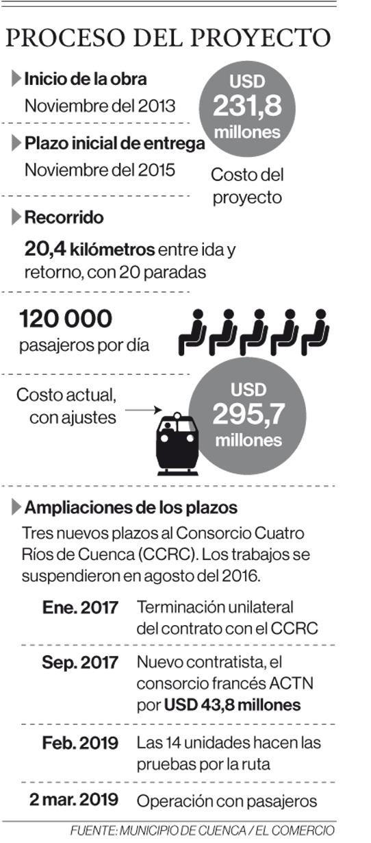 Fuente: Municipio de Cuenca