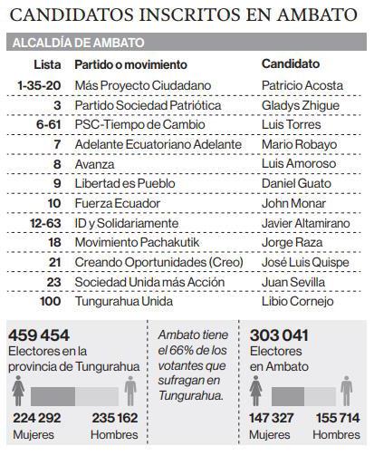 Candidatos a la Alcaldía de Ambato