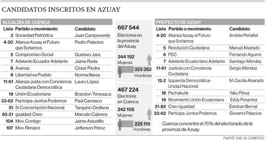 Candidatos inscritos en Azuay