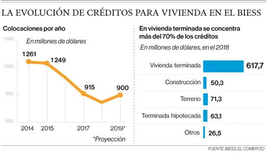 La evolución de créditos para vivienda en el Biess