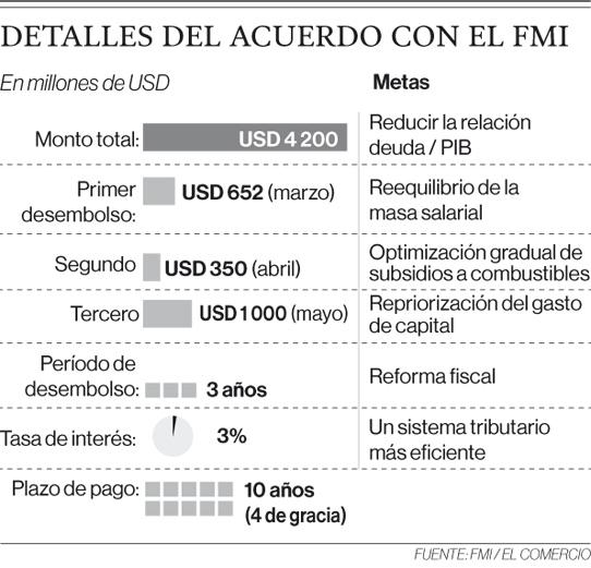 Fuente:FMI