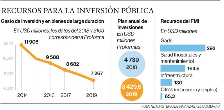 Recursos para la inversión pública