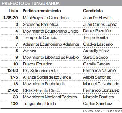 Candidatos a la Prefectura de Tungurahua