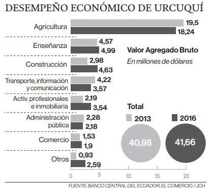 Desempeño económico de Urcuquí