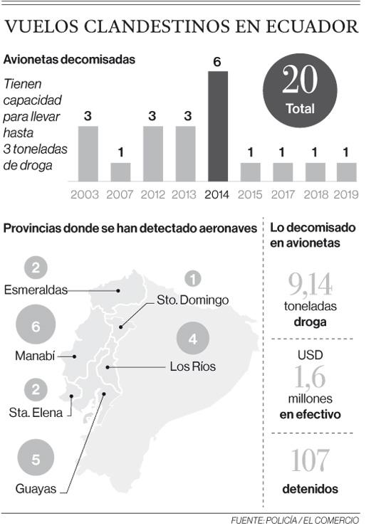 Vuelos clandestinos en Ecuador
