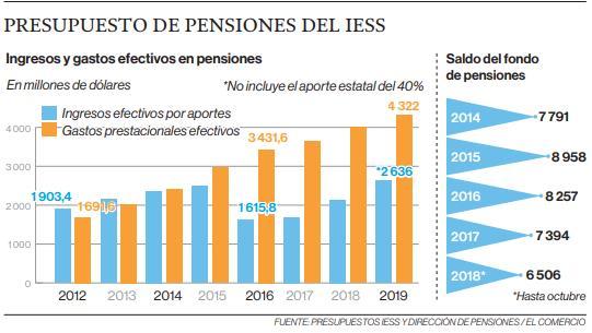 Ecuador es uno de los países con las jubilaciones más altas