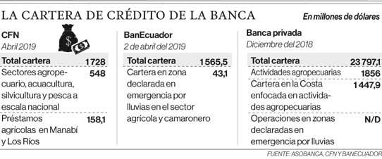 Asobanca, CFN y BanEcuador