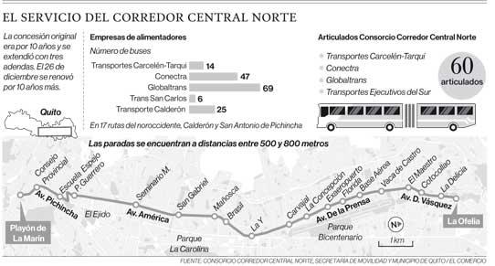 Fuente: Consorcio Central Norte