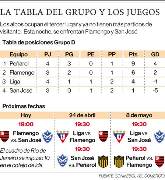Dos juegos de local, los comodines de Liga de Quito en la Copa Libertadores