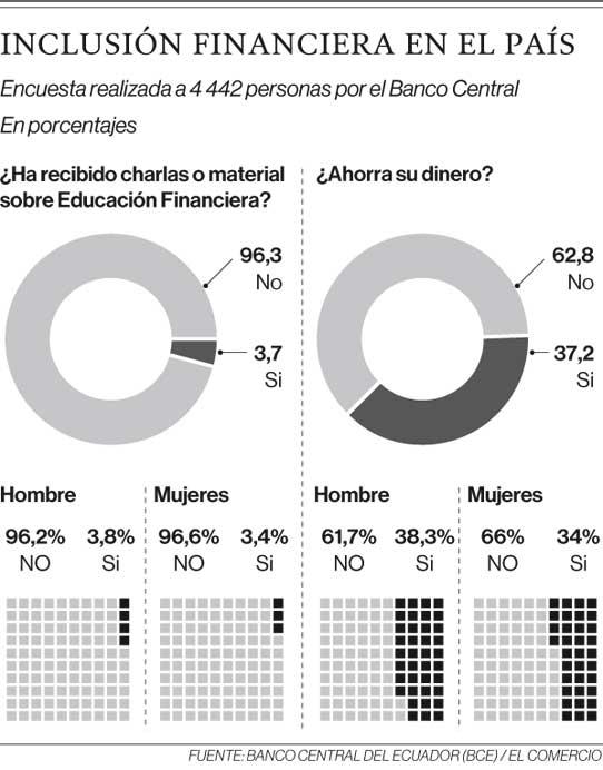 Fuente:Banco Central del Ecuador