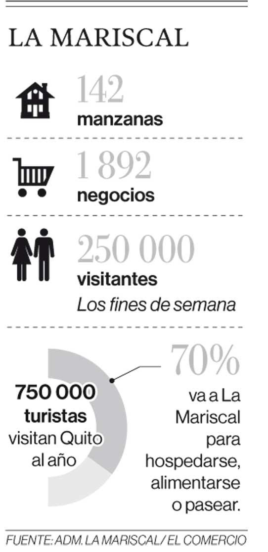 Fuente: Administración La Mariscal