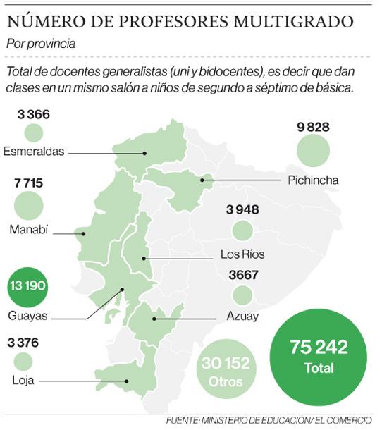 La vocación de maestro a prueba, en centros unidocentes del Ecuador