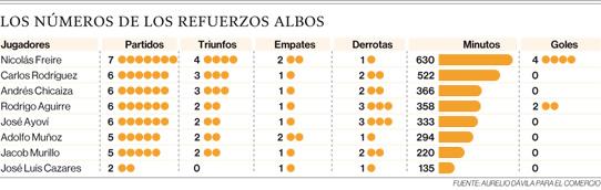 Nicolás Freire, el refuerzo más rentable de la 'U' en la campaña 2019