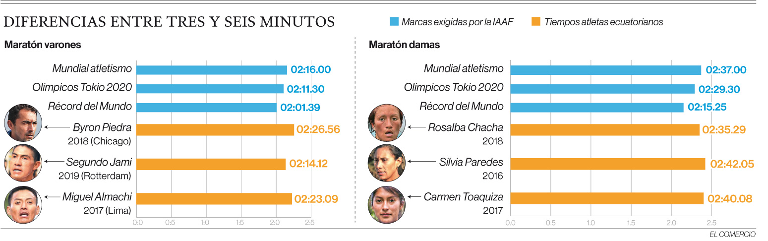 Los maratonistas están lejos de la marca para los Juegos Olímpicos Tokio 2020