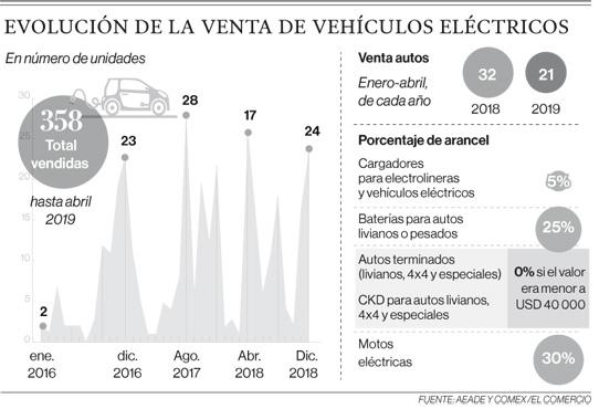Empresas ofrecerán más autos eléctricos en el Ecuador