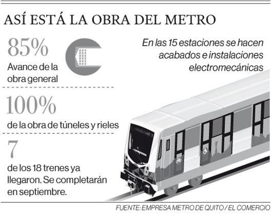 Así está la obra del Metro