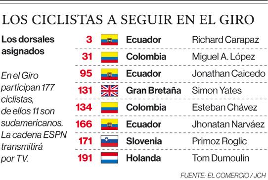 El primer reto de Richard Carapaz es la contrarreloj en el Giro de Italia