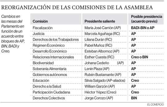 Reorganización de las comisiones de la Asamblea