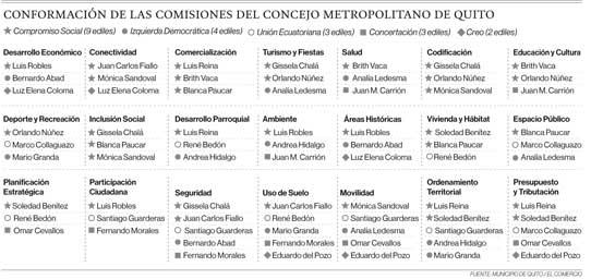 Conformación de las comisiones del Concejo Metropolitano de Quito