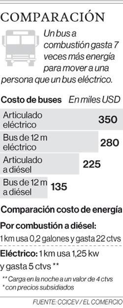 Buses eléctricos para Quito deben probarse en las rutas