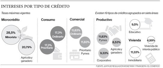 Techos a tasas impactaron en microcrédito en el Ecuador
