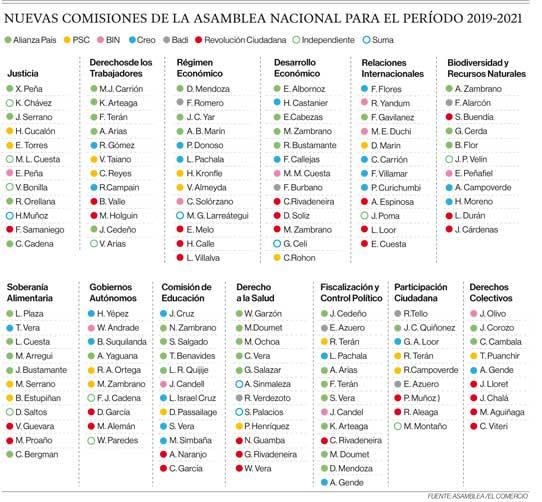 Nuevas comisiones de la Asamblea Nacional para el período 2019-2021