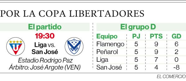 Ganar con dos goles de ventaja, el reto albo ante San José en la Libertadores